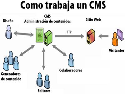 Cómo trabaja un CMS