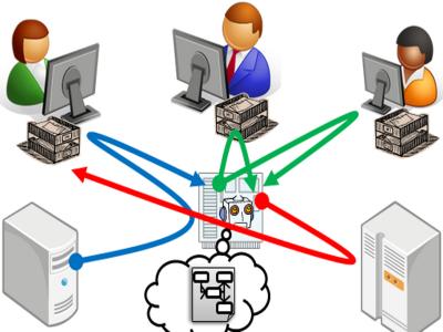 Esquema de flujo de trabajo (workflow) en un CMS