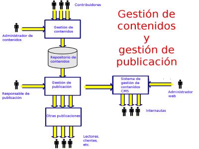 Gestión de contenidos y gestión de publicación
