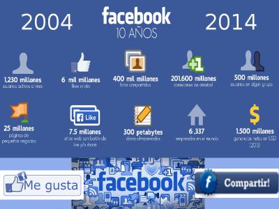 Facebook 10 años | 2004 - 2014