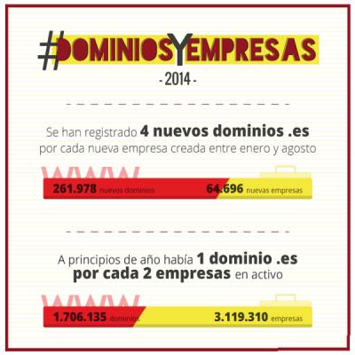 Dominios y Empresas 2014 | España | Infografía Hostalia